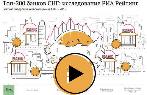 Рейтинг 200 крупнейших банков СНГ - 2015