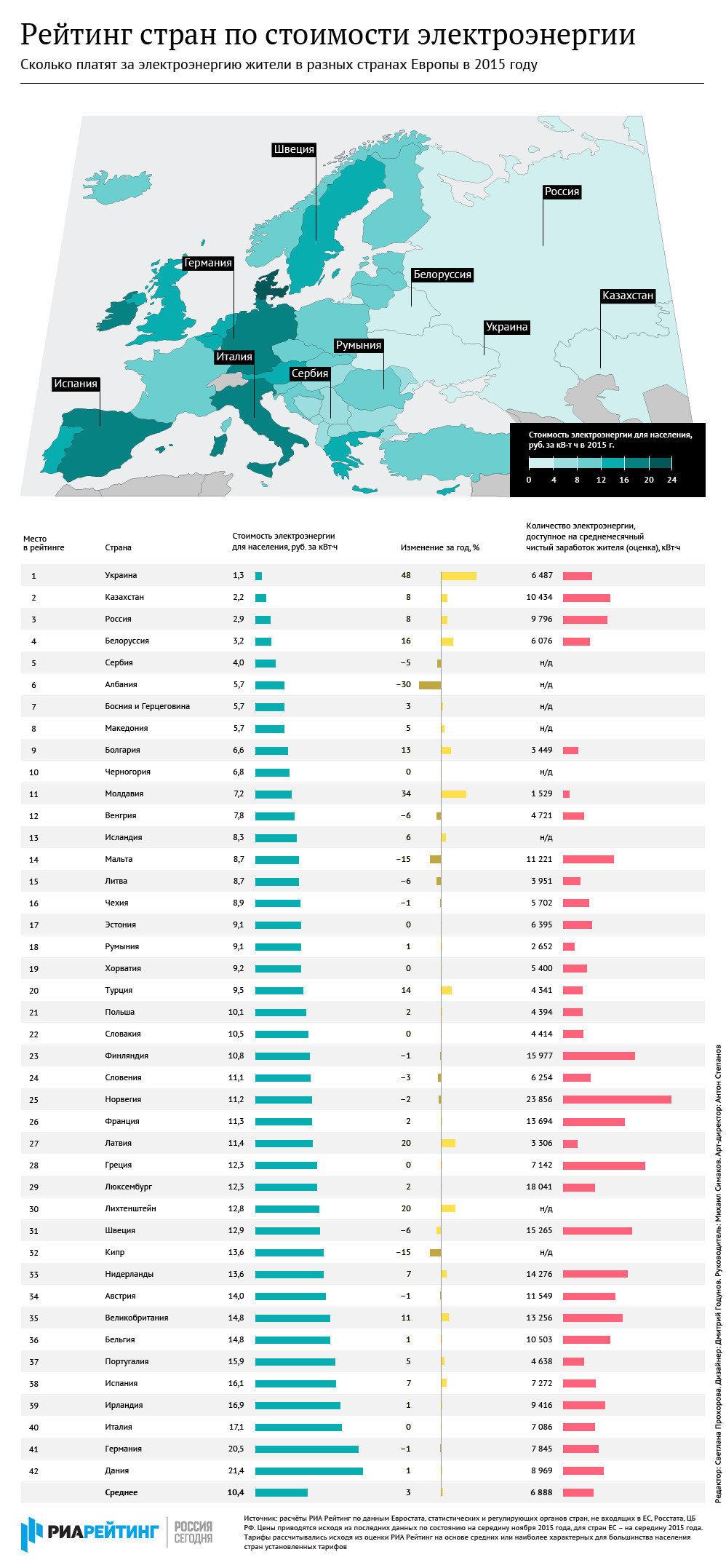 рейтинг городов европы по туризму