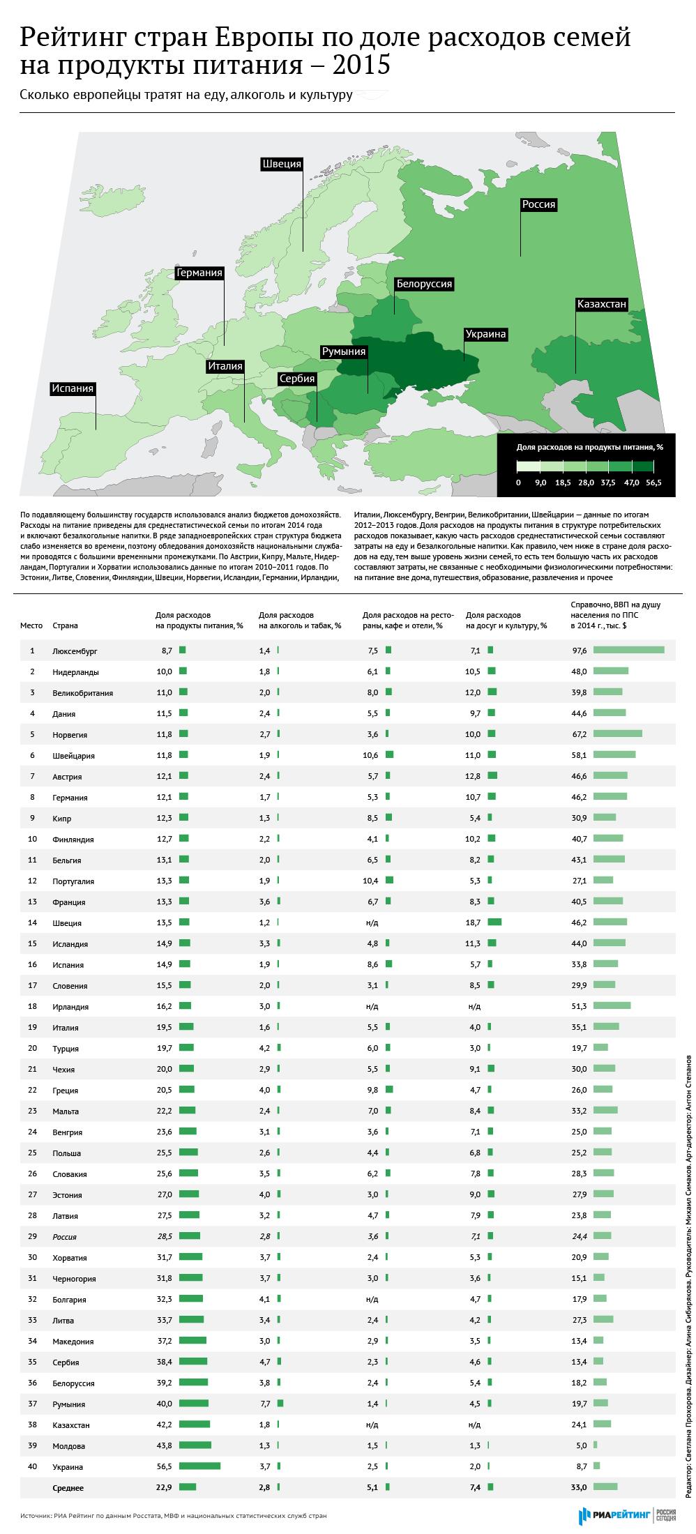 Рейтинг стран Европы по доле расходов семей на продукты питания – 2015