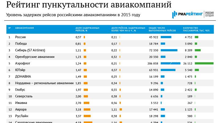 Рейтинг пунктуальности российских авиакомпаний – итоги 2015 года