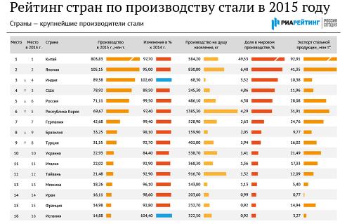 Рейтинг стран по производству стали – 2015