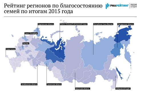 Рейтинг регионов по уровню жизни семей – 2016
