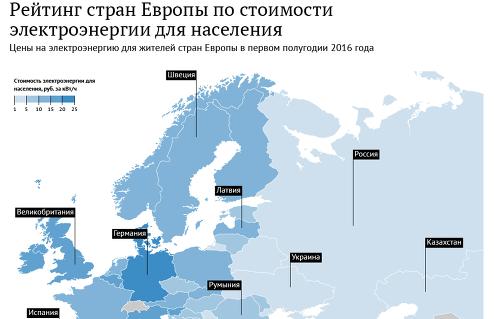 Рейтинг стран Европы по стоимости электроэнергии в 2016 году