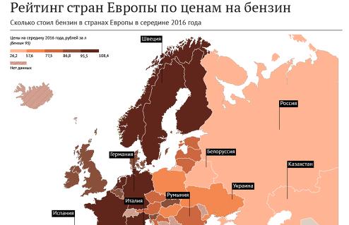 Стоимость бензина для населения в Европе – итоги середины года