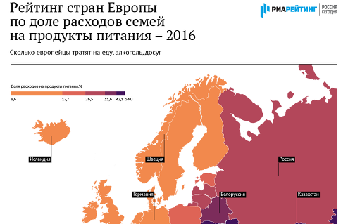 Рейтинг стран Европы по доле расходов семей на продукты питания – 2016