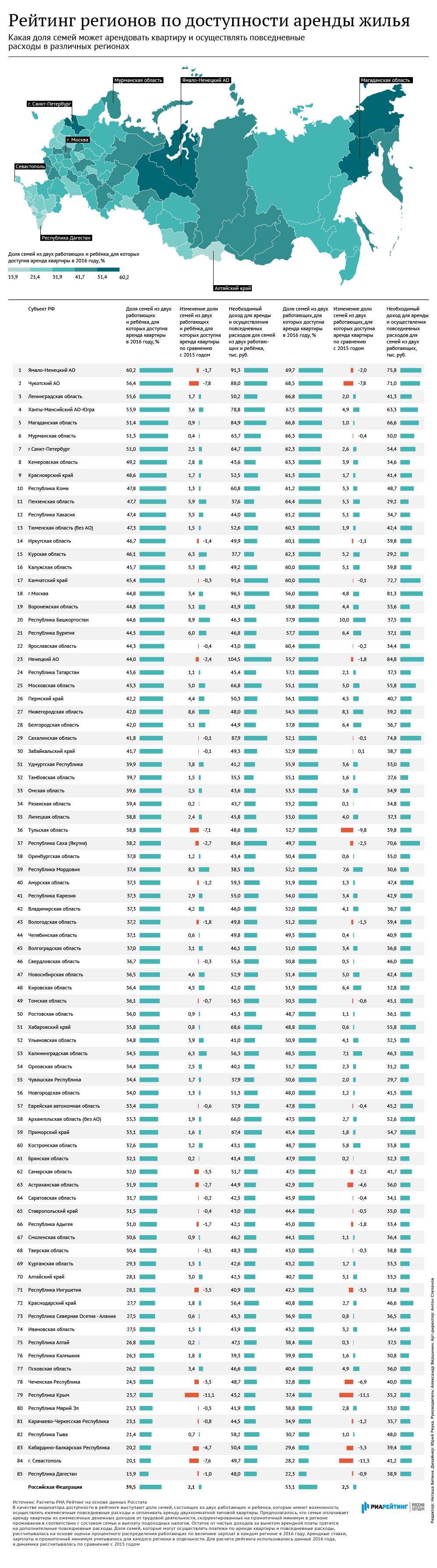 Рейтинг регионов по доступности российским семьям аренды жилья