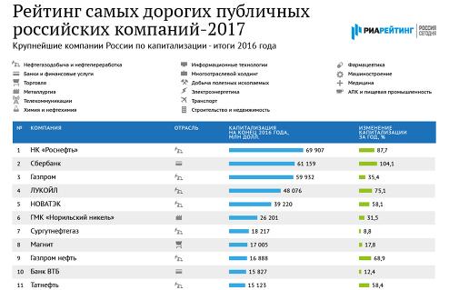 Самые дорогие публичные компании России – 2017