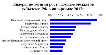Лидеры по темпам роста доходов бюджетов субъектов РФ в январе-мае 2017 г.