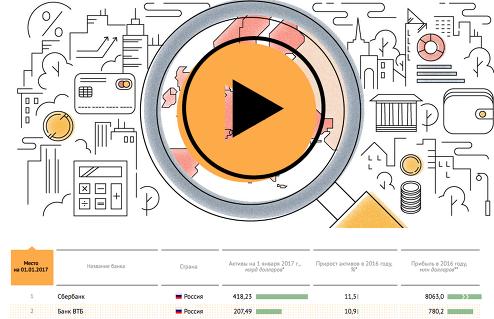 ТОП-200 банков Центральной и Восточной Европы: исследование РИА Рейтинг