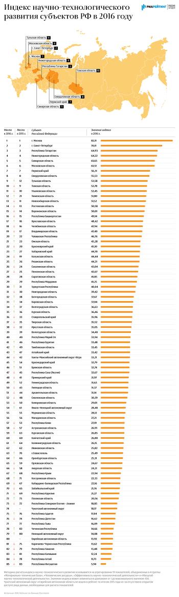 Индекс научно-технологического развития субъектов РФ – итоги 2016 года