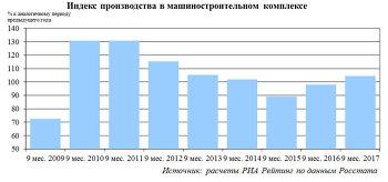 Динамика производства в российском машиностроении