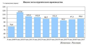 Динамика производства в российской металлургии