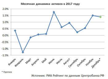 Динамика активов российских банков