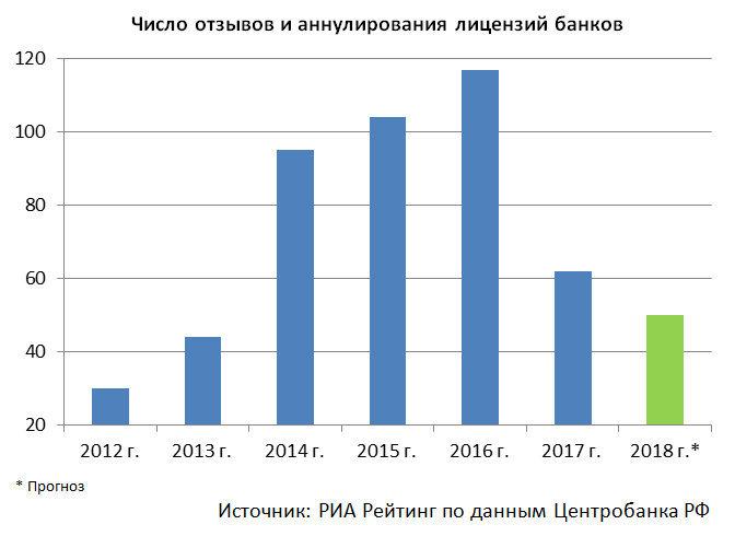Число отзывов и аннулирования лицензий банков по годам
