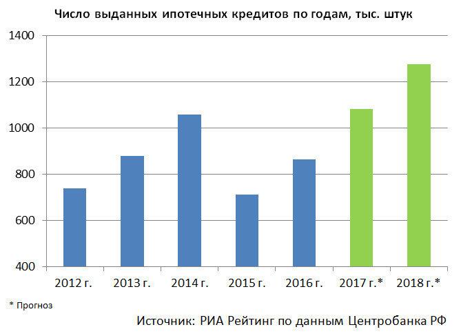 Число выданных ипотечных кредитов по годам