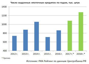 рейтинг кредитных ставок банков россии