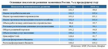 Основные показатели развития экономики России