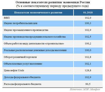 Показатели экономического развития