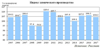 Индекс химического производства
