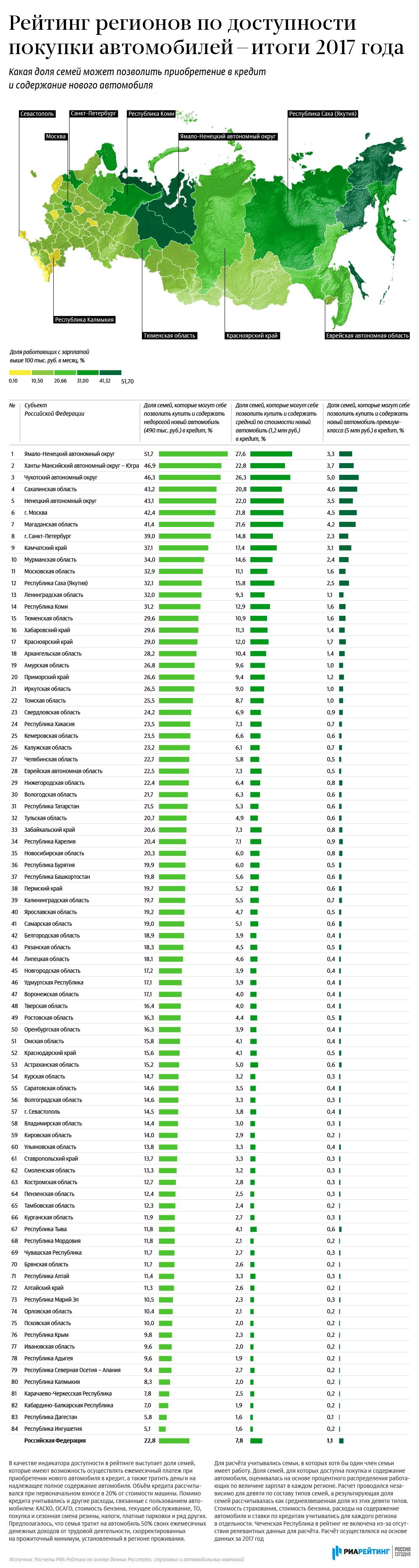 Рейтинг регионов по доступности покупки нового автомобиля