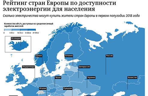 Доступность электричества для населения стран Европы