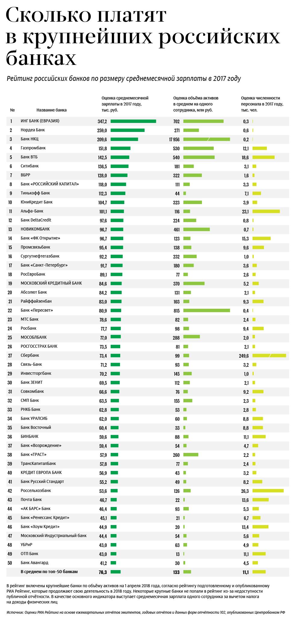Зарплаты в крупнейших банка России в 2017 году