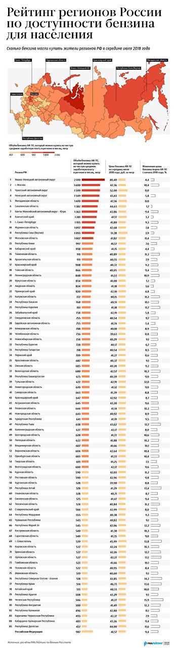 Рейтинг регионов России по доступности бензина