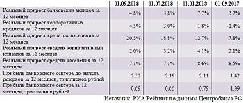 Динамика основных показателей банковского сектора