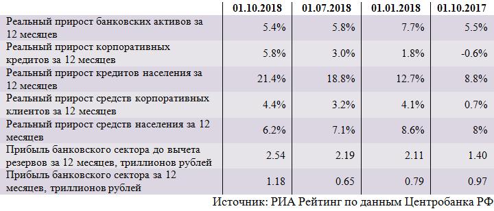 Динамика основных показателей банковского сектора (сентябрь)