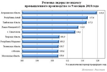 Промышленное производство в регионах России