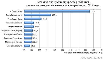Доходы населения в регионах России
