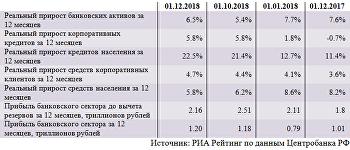 Динамика основных показателей банковского сектора (ноябрь)