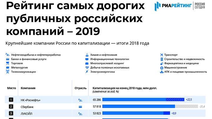 Самые дорогие публичные компании России – Рейтинг 2019