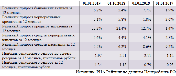 Обзор ситуации в банковском секторе в декабре и прогноз на 2019 год