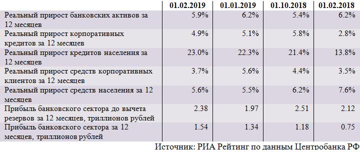 Динамика основных показателей банковского сектора (январь)