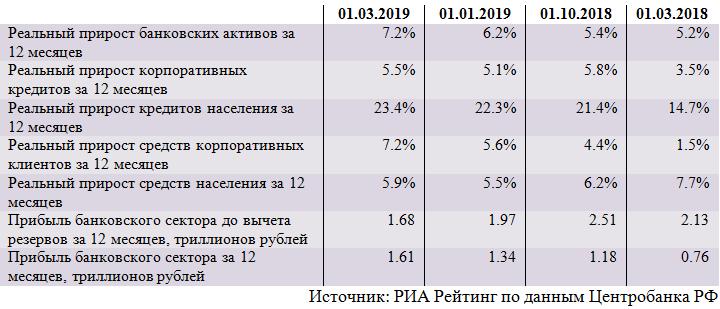 Обзор ситуации в российском банковском секторе в феврале 2019 года