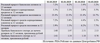 Динамика основных показателей банковского сектора (февраль)