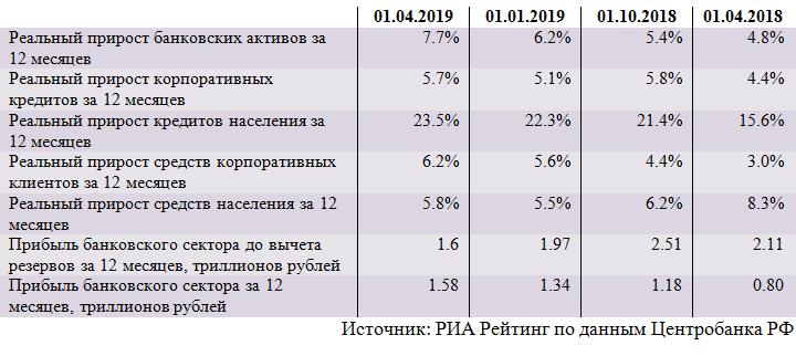 Обзор ситуации в российском банковском секторе в марте 2019 года