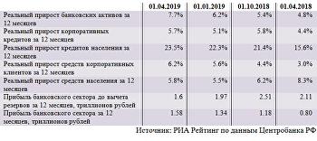 Динамика основных показателей банковского сектора (март)