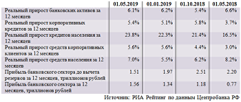 Обзор ситуации в российском банковском секторе в апреле 2019 года