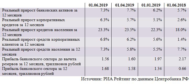 Динамика основных показателей банковского сектора (май 2019)