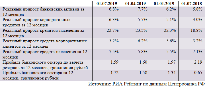 Обзор ситуации в российском банковском секторе в июне 2019 года