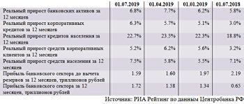 Динамика основных показателей банковского сектора (июнь 2019)