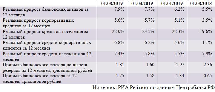Обзор ситуации в российском банковском секторе в июле 2019 года