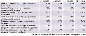 Динамика основных показателей банковского сектора (октябрь 2019)