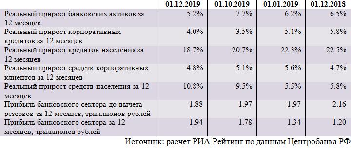 Обзор ситуации в российском банковском секторе в ноябре 2019 года