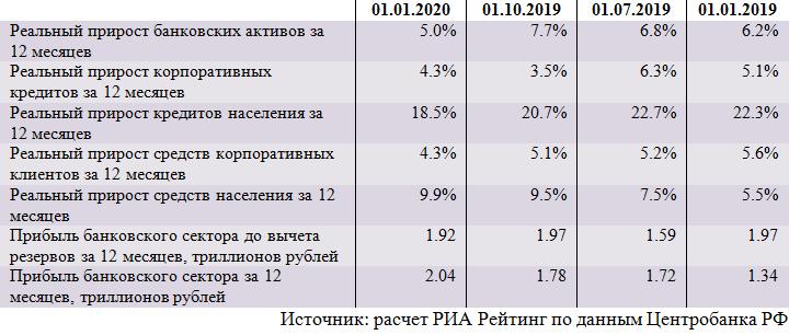 Динамика основных показателей банковского сектора (декабрь)