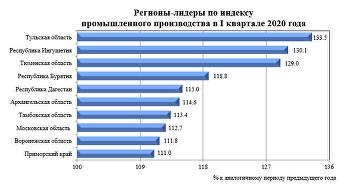 Регионы-лидеры по индексу промышленного производства в I квартале 2020 года