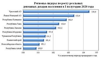 Регионы-лидеры по приросту реальных денежных доходов населения в I полугодии 2020 года